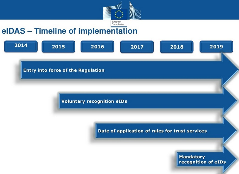 eIDAS_implementation_timeline_800